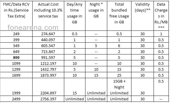 Bsnl 3g data recharge coupons