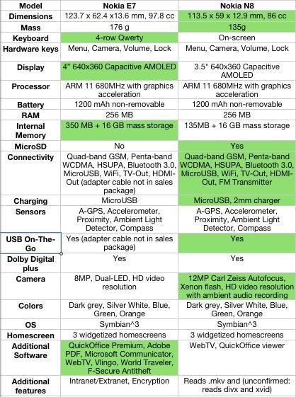 Nokia E7 vs Nokia N8 Full Specs Comparison