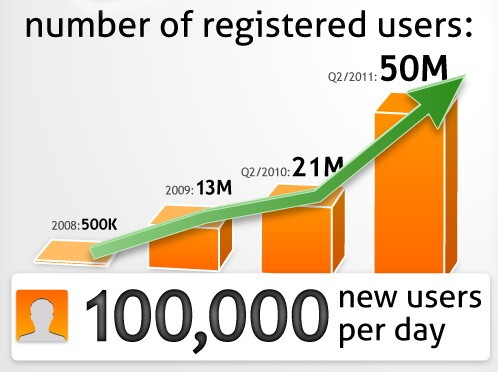 Nimbuzz Registered Users as of Q2 2011