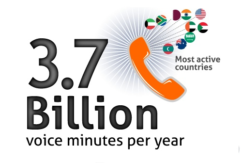 Voice Minutes on Nimbuzz