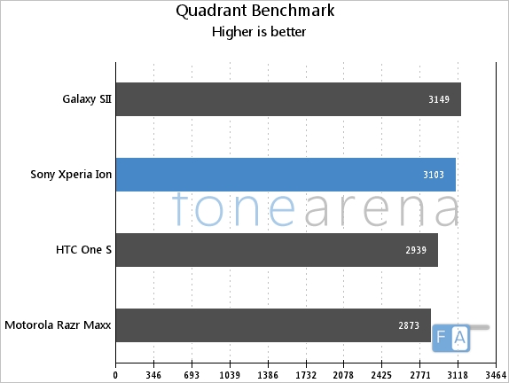 Ion Quadrant Benchmark