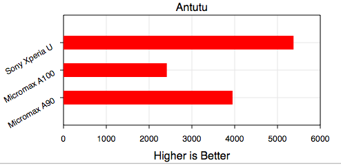 Antutu