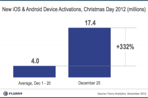 xmas-android-ios