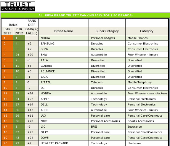 Here is the 2013 Brand Trust Report that lists all the 1100 brands.