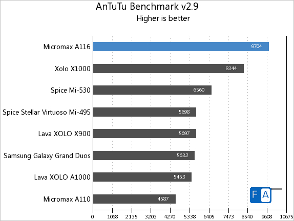 Micromax A116 Canvas HD AnTuTu Benchmark 2.9