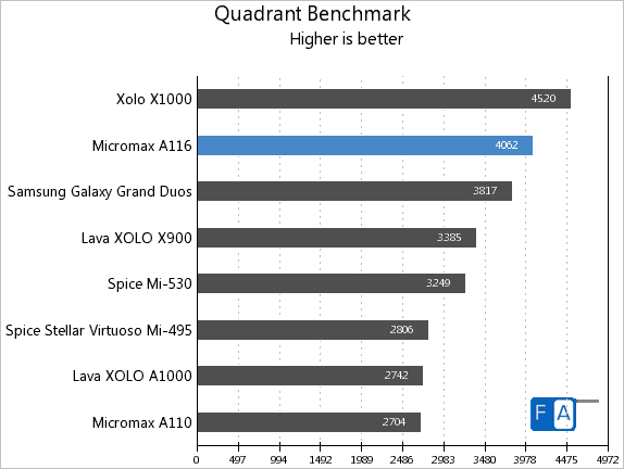 Micromax A116 Canvas HD Quadrant Benchmark
