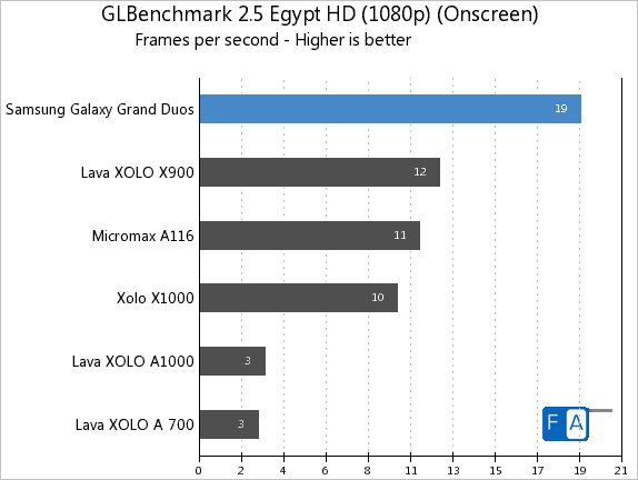 Samsung Galaxy Grand Duos GLBenchmark 2.5 Egypt