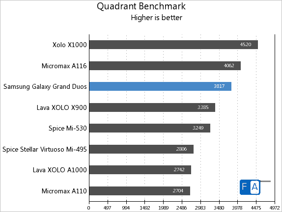 Samsung Galaxy Grand Duos Quadrant