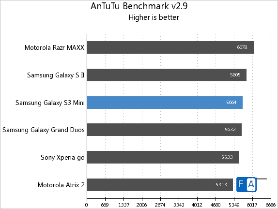 Samsung Galaxy S3 mini AnTuTu 2.9