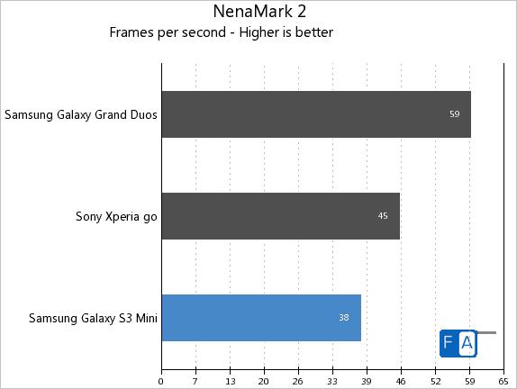 Samsung Galaxy S3 mini Benchmarks