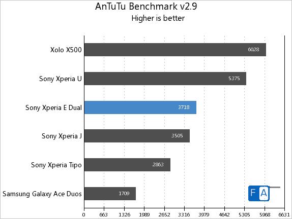 Sony Xperia E dual AnTuTu v2.9