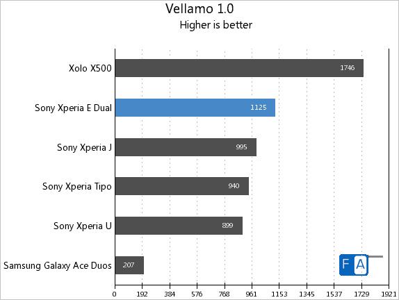 Sony Xperia E dual Vellamo 1.0
