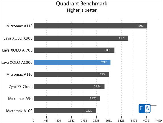 Xolo A1000 Quadrant