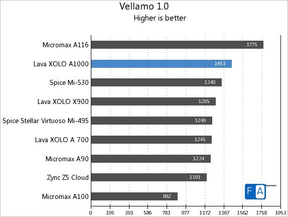 Xolo A1000 Vellamo 1.0