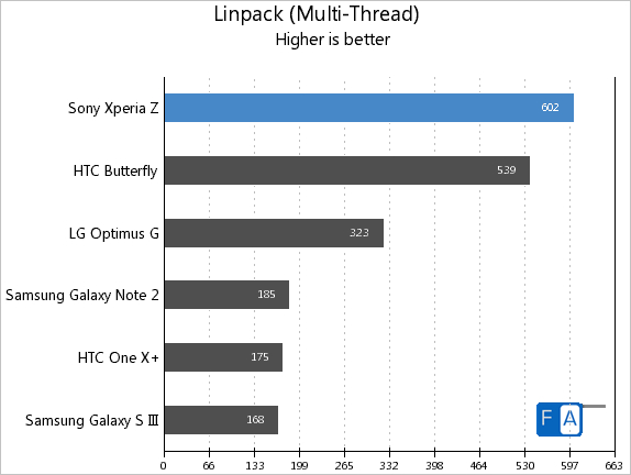 Xperia Z Linpack Multi-Thread