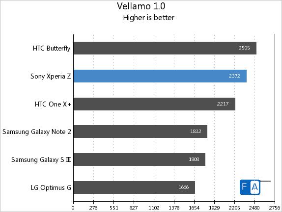 Xperia Z Vellamo 1.0
