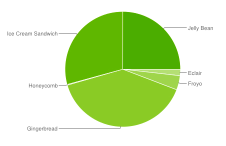 Android Platform Versions Distribution Pie Chart March to April 2013