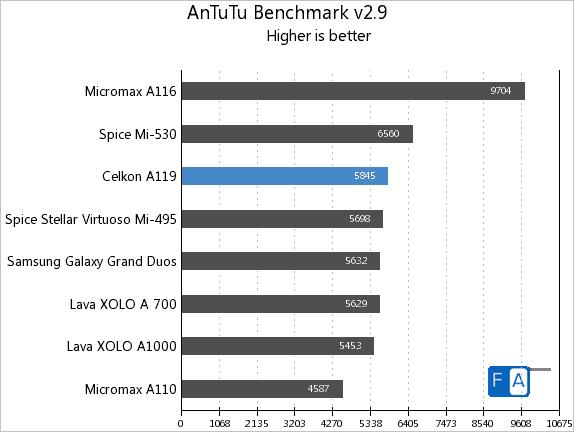 Celkon A119 AnTuTu 2.9