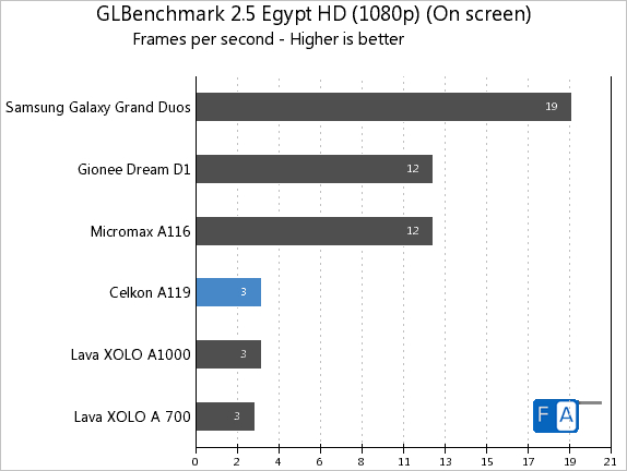 Celkon A119 GLBenchmark 2.5 Egypt HD OnScreen