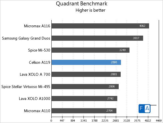 Celkon A119 Quadrant