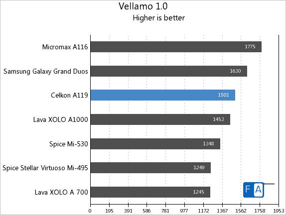 Celkon A119 Vellamo 1.0
