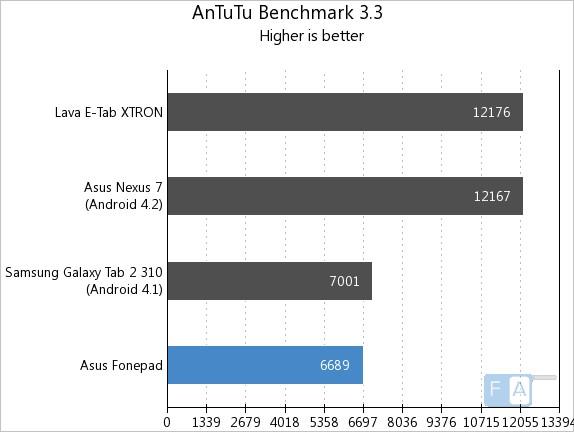 Fonepad AnTuTu Benchmark 3.3.jpg
