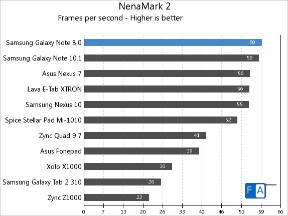 Samsung Galaxy Note 8.0 NenaMark 2