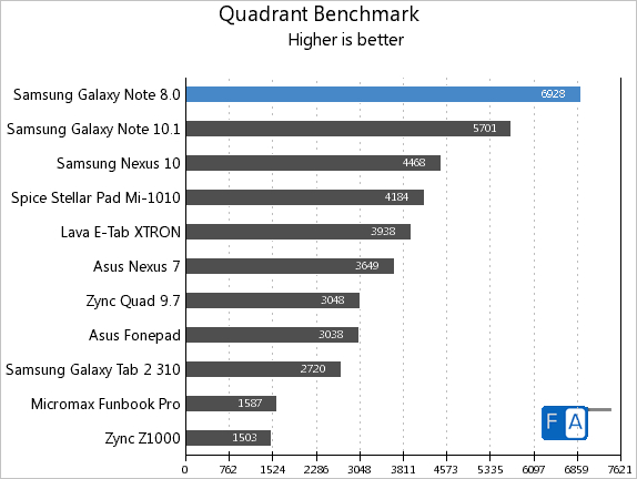 Samsung Galaxy Note 8.0 Quadrant