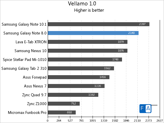 Samsung Galaxy Note 8.0 Vellamo 1.0