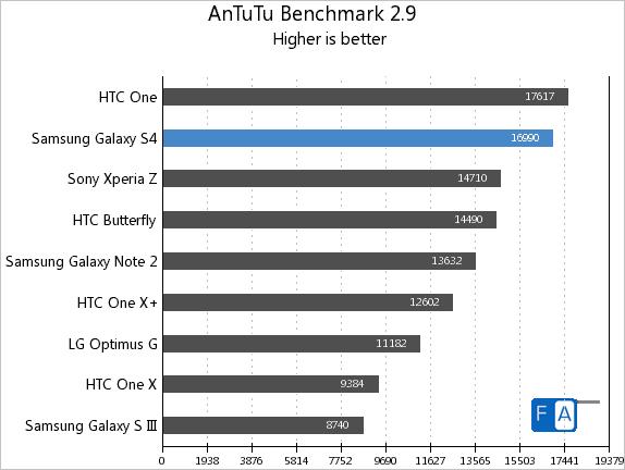 Samsung Galaxy S4 AnTuTu 2.9