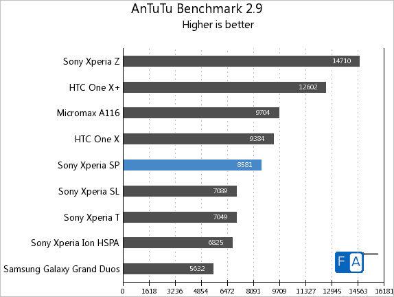Sony Xperia SP AnTuTu Benchmark 2.9