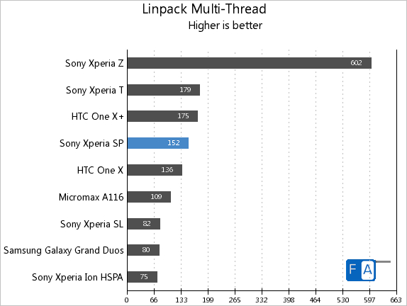 Sony Xperia SP Linpack Multi-Thread