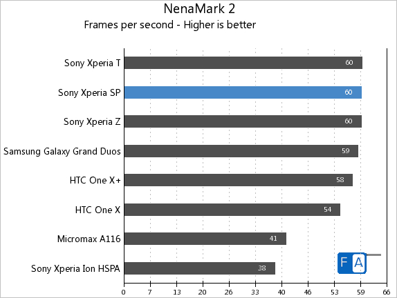 Sony Xperia SP NenaMark 2