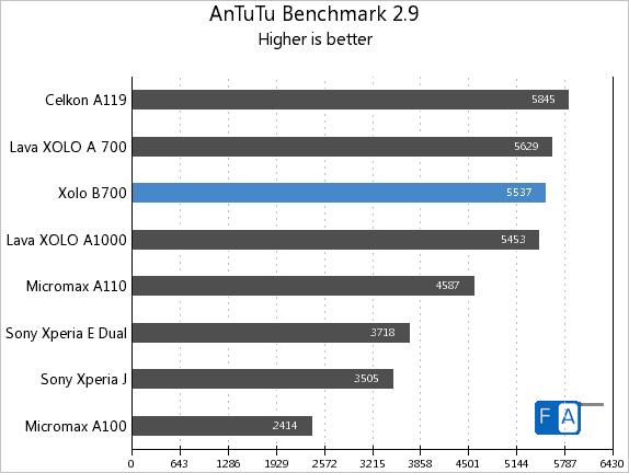 Xolo B700 AnTuTu 2.9