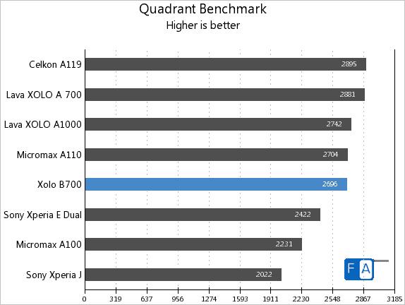 Xolo B700 Quadrant