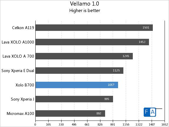 Xolo B700 Vellamo 1.0