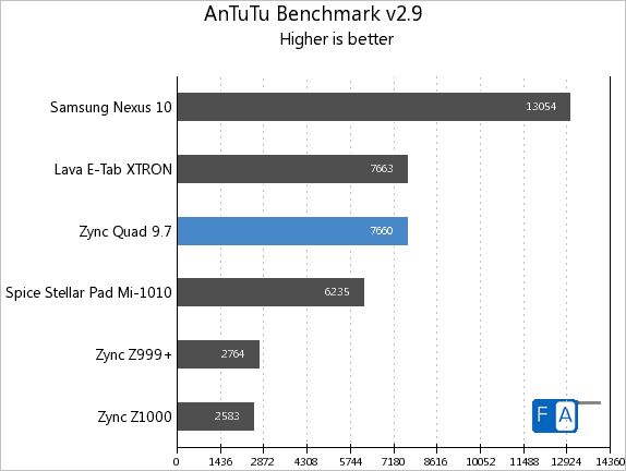 Zync Quad 9.7 AnTuTu 2.9