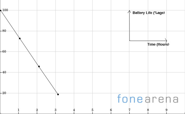 Battery Graph - Gionee Elife E3