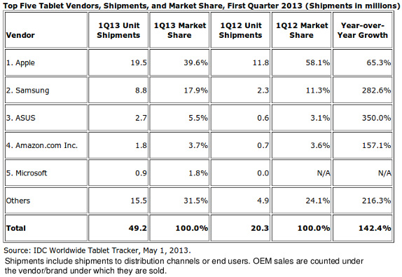IDC Worldwide Tablet Market Q1 2013