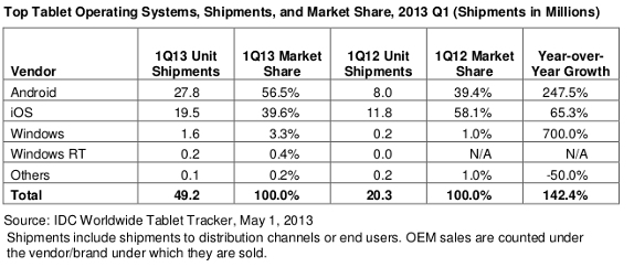 IDC Worldwide Tablet OS Share Q1 2013