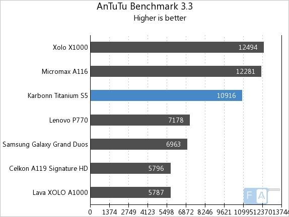 Karbonn Titanium S5 AnTuTu 3.3