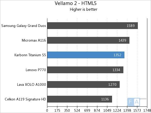 Karbonn Titanium S5 Vellamo 2 HTML 5