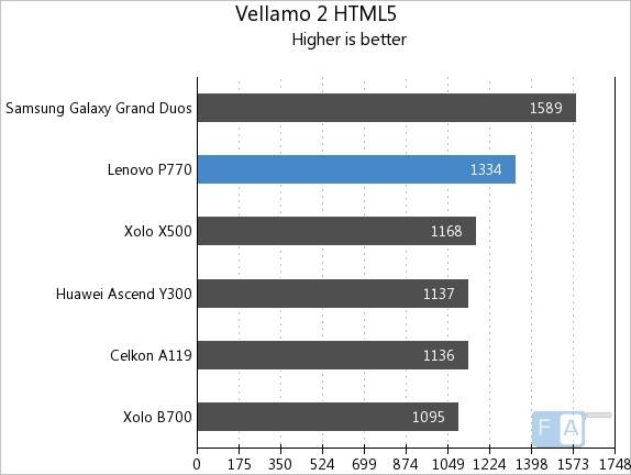 Lenovo P770 Vellamo 2.0 HTML5