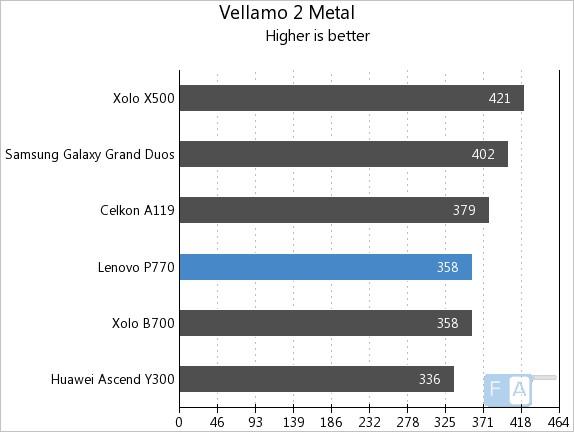Lenovo P770 Vellamo 2.0 Metal