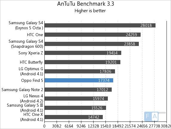 Oppo Find 5 AnTuTu 3.3