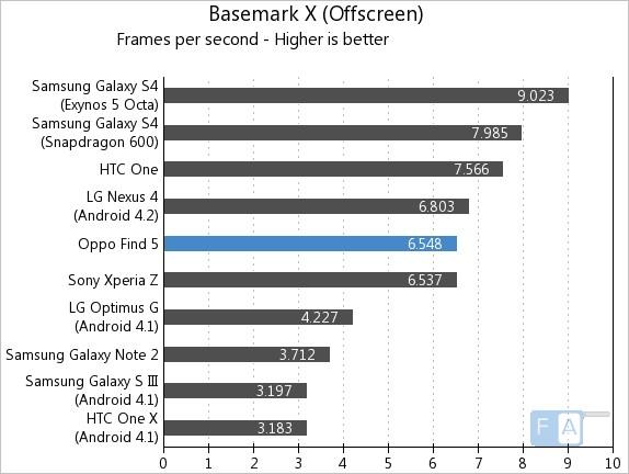 Oppo Find 5 Basemark OffScreen