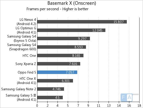 Oppo Find 5 Basemark Onscreen