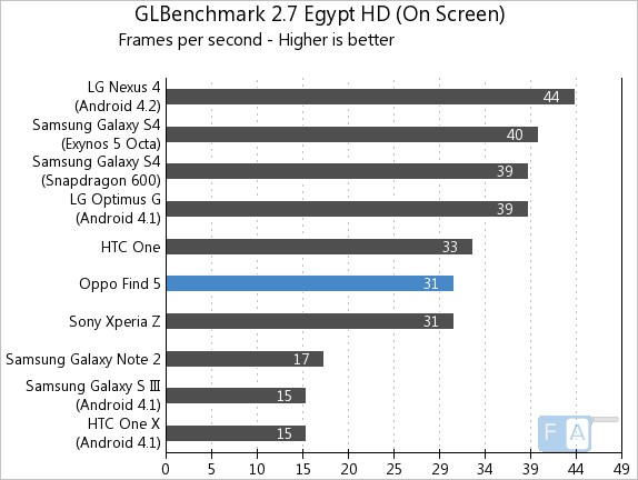 Oppo Find 5 GLBenchmark Egypt Onscreen