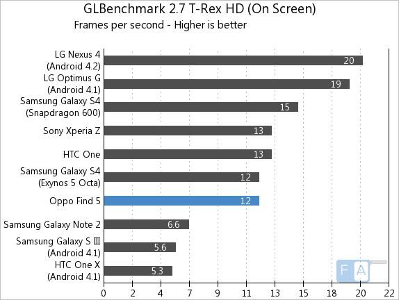 Oppo Find 5 GLBenchmark T-Rex Onscreen