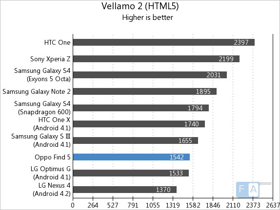 Oppo Find 5 Vellamo HTML5